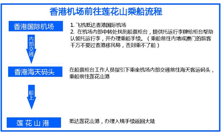 广州莲花山港到香港机场船票登机流程